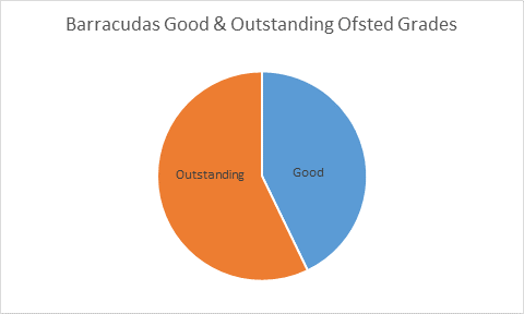 Barracudas Ofsted ratings