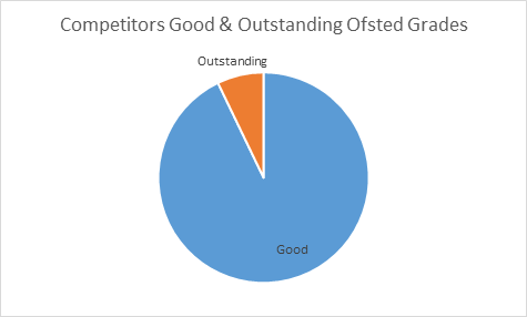 Barracudas competitors Ofsted ratings