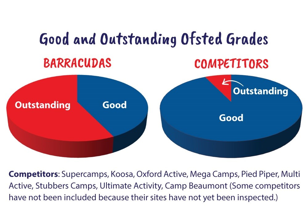 Barracudas has been rated Outstanding more than any comparable provider